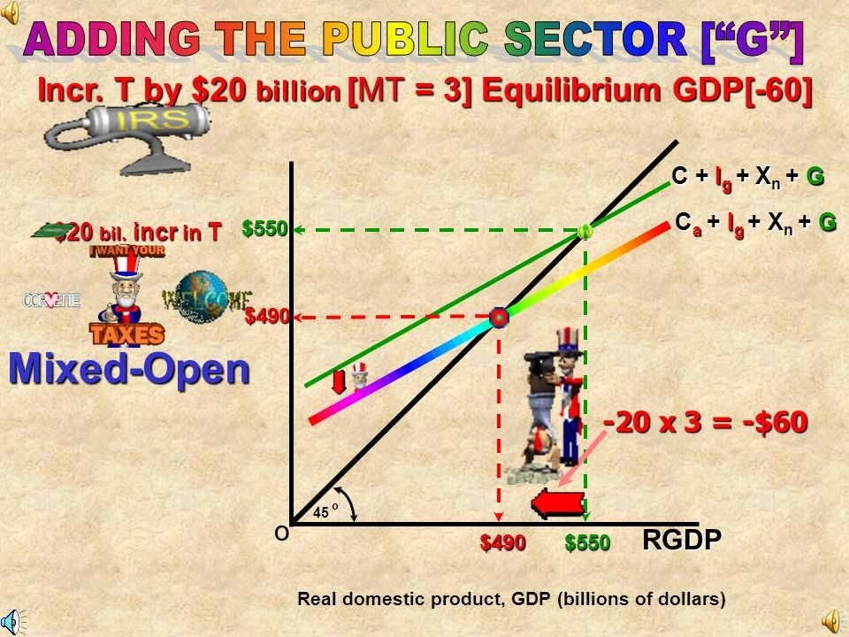 Mixed-Open Incr. T by $20 billion [MT = 3] Equilibrium GDP[-60]
